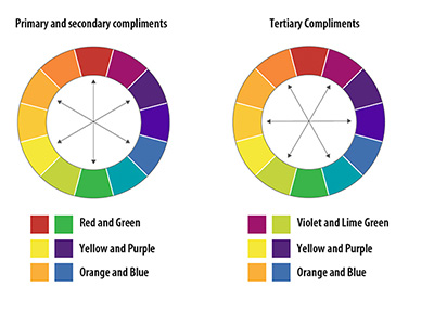 Complementary Colors That Are Opposite Each Other On The Color Wheel